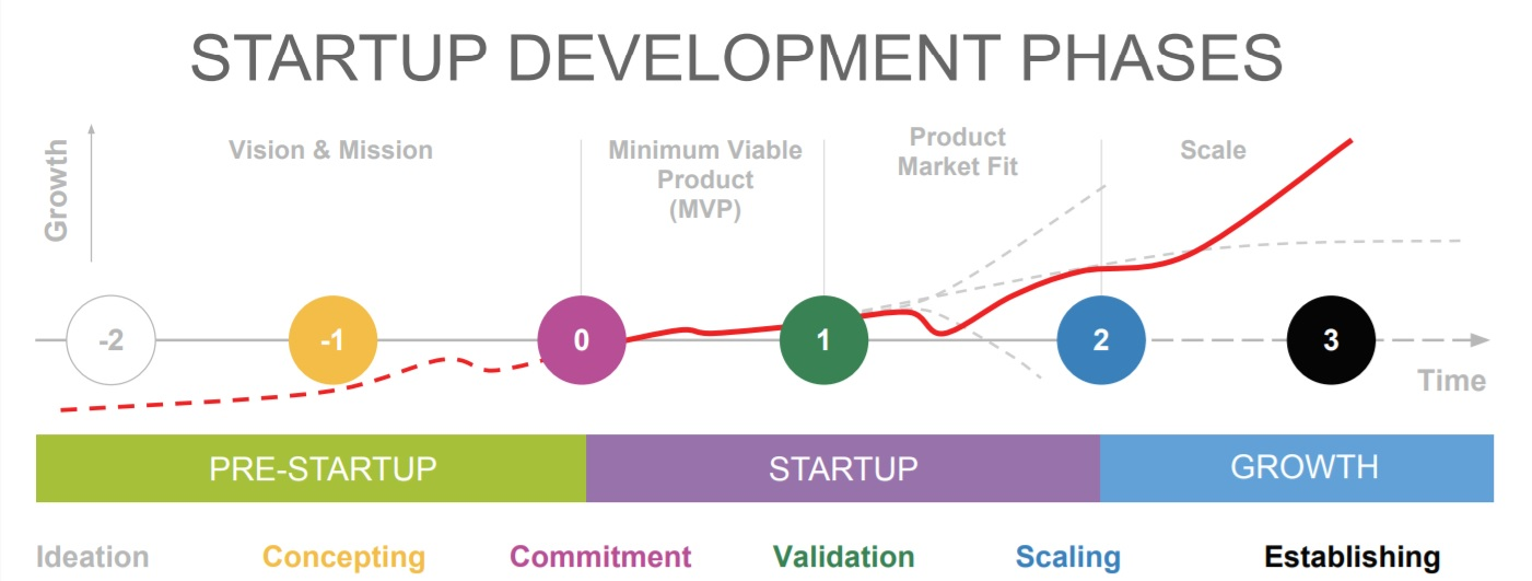 Different phases in a startup's development