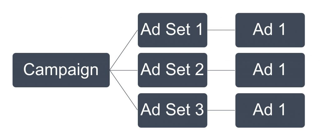 Facebook Campaign Structure Example