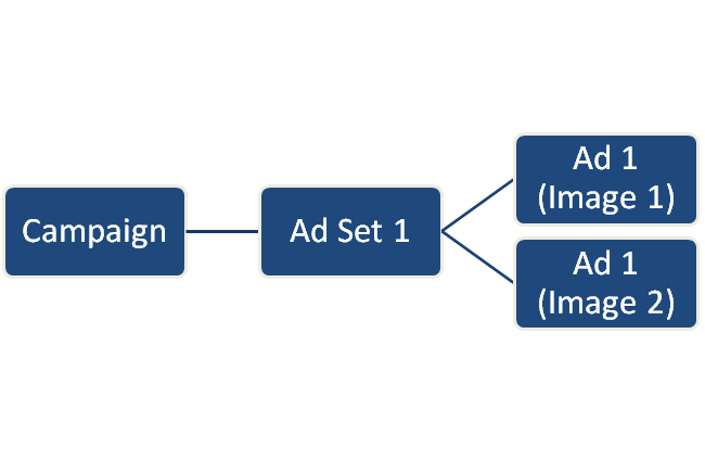 Campaign Structure Example 2
