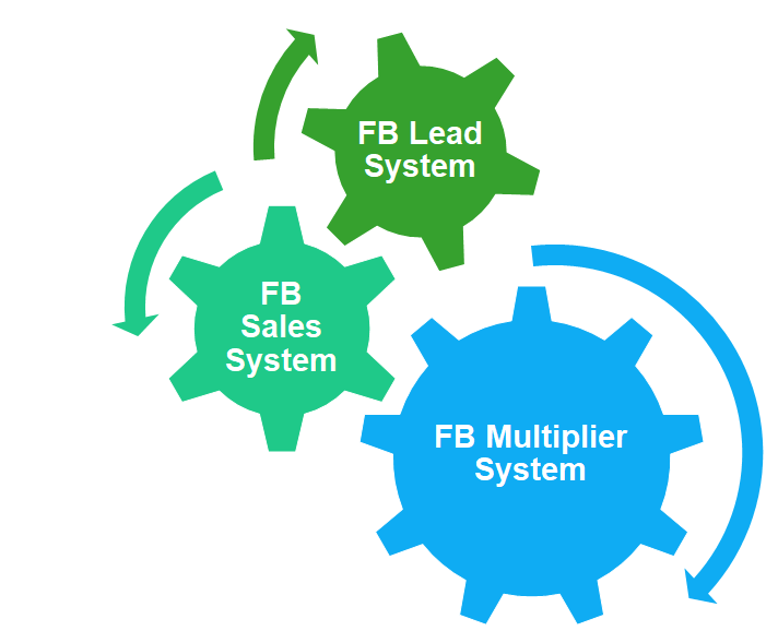 Facebook Business Growth System