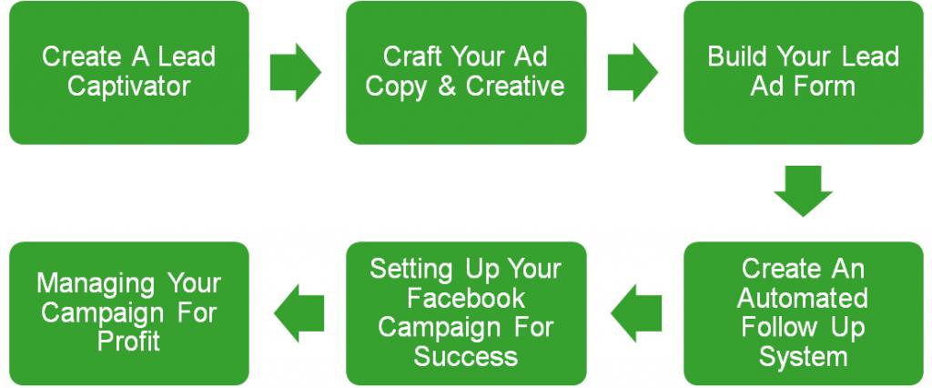 Facebook Lead System