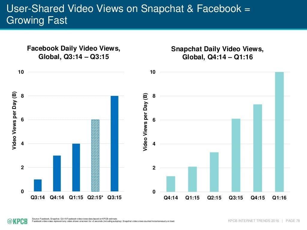 Facebook Video Consumption Trend