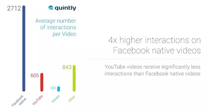 Facebook Video Interaction Statistic