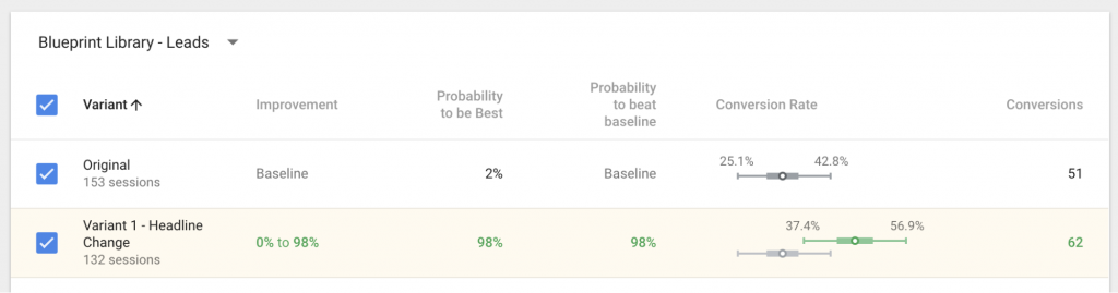 Google Optimize Results