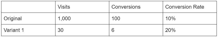 Statistical Significance Table Example
