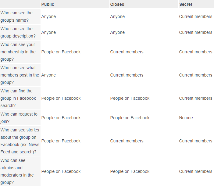 Comparison Table Of Different Facebook Groups