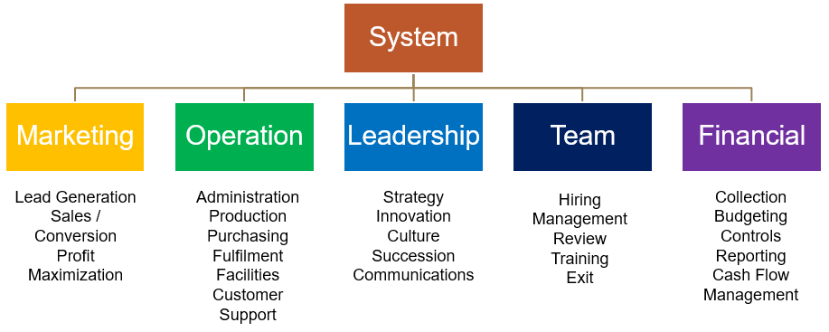 System Brainstorming