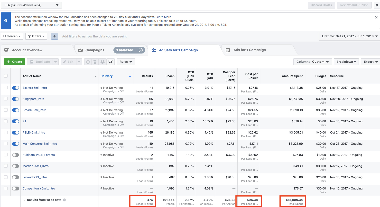 Metrics for TTA's Facebook Ads